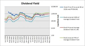 Daiwa Securities Dividend Yield