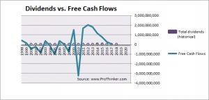 Daiwa Securities Dividend vs Free Cash Flow