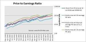 Danaher Corp PE Ratio