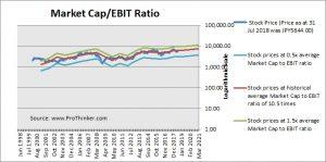 Denso Corp Market Cap to EBIT