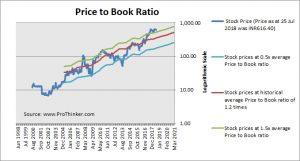 Dewan Housing Finance Price to Book
