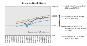Discover Financial Services Price to Book