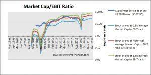 Discovery Inc Market Cap to EBIT