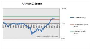 Duke Realty Corp Altman Z-Score