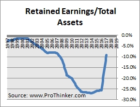 Duke Realty Corp Retained Earnings