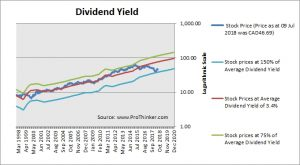 Enbridge Dividend Yield