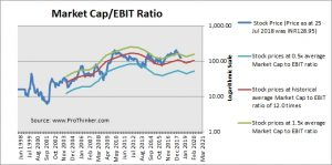 Engineers India Market Cap to EBIT