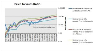 Euronet Worldwide Price to Sales