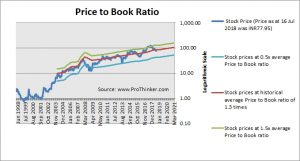 Federal Bank Price to Book