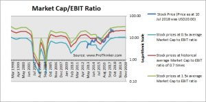 Fiat Chrysler Market Cap to EBIT