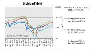 First Horizon National Corp Dividend Yield