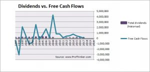 First Horizon National Corp Dividend vs Free Cash Flow