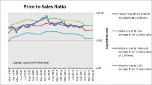 FirstEnergy Corp Price to Sales