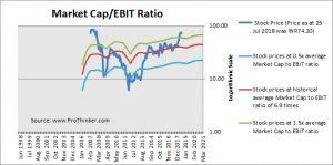 Firstsource Solutions Market Cap to EBIT