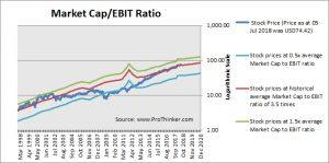 Fiserv Market Cap to EBIT