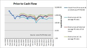 Fujitsu Price to Cash Flow