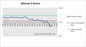 GlaxoSmithKline Altman Z-Score