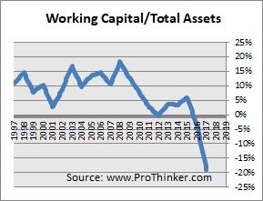 GlaxoSmithKline Working Capital