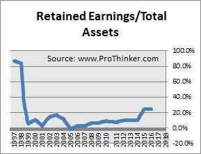 Gold Fields Retained Earnings