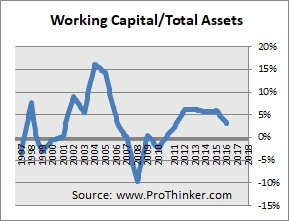Gold Fields Working Capital