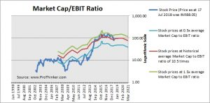 Granules India Market Cap to EBIT