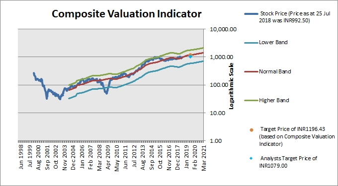 HCL Technologies Composite Valuation Indicator