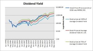 HCL Technologies Dividend Yield
