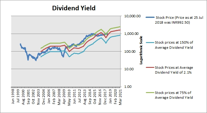 hcl technologies dividend yield history performer steady idea stocks dividends paying meaningful