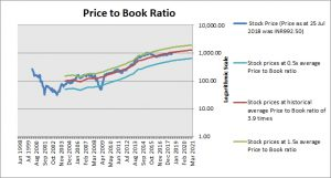 HCL Technologies Price to Book