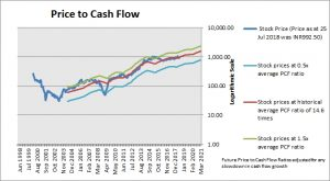 HCL Technologies Price to Cash Flow