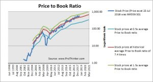 Havells India Price to Book