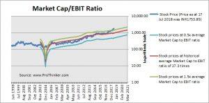 Hindustan Unilever Market Cap to EBIT