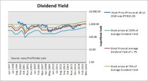 Hitachi Dividend Yield