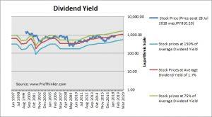 Hitachi Dividend Yield
