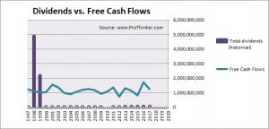 Hitachi Dividend vs Free Cash Flow