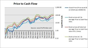 HollyFrontier Corp Price to Cash Flow