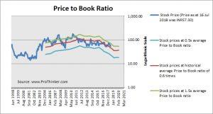IDBI Bank Price to Book
