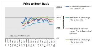 IDFC Price to Book