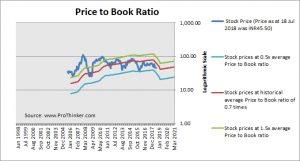 IDFC Price to Book