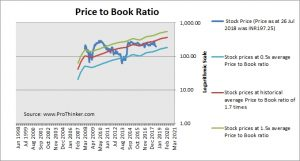 IRB Infrastructure Developers Price to Book