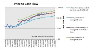 ITC Price to Cash Flow