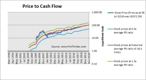 Intercontinental Exchange Price to Cash Flow