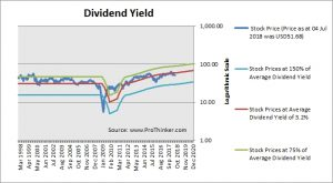 International Paper Dividend Yield