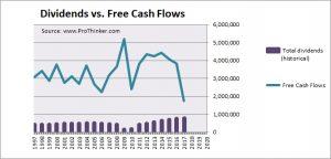 International Paper Dividend vs Free Cash Flow