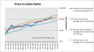 Intuit Price to Sales