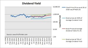 JXTG Holdings Dividend Yield