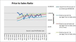 Jet Airways Price to Sales