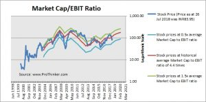 Jindal Saw Market Cap to EBIT