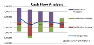 Johnson Controls Cash Flow Analysis
