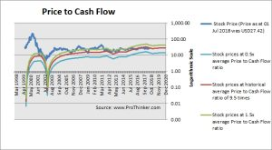 Juniper Networks Price to Cash Flow